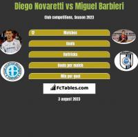 Diego Novaretti vs Miguel Barbieri h2h player stats