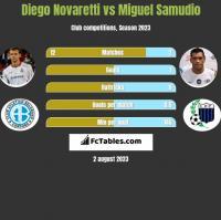 Diego Novaretti vs Miguel Samudio h2h player stats