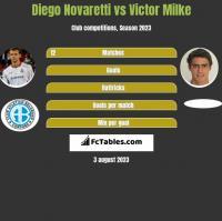 Diego Novaretti vs Victor Milke h2h player stats
