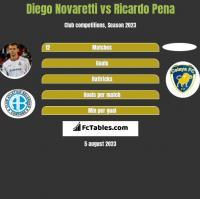 Diego Novaretti vs Ricardo Pena h2h player stats