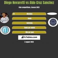 Diego Novaretti vs Aldo Cruz Sanchez h2h player stats