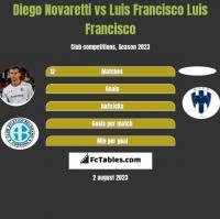 Diego Novaretti vs Luis Francisco Luis Francisco h2h player stats