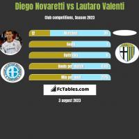 Diego Novaretti vs Lautaro Valenti h2h player stats