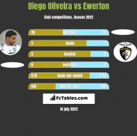 Diego Oliveira vs Ewerton h2h player stats