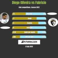 Diego Oliveira vs Fabricio h2h player stats