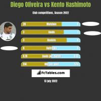 Diego Oliveira vs Kento Hashimoto h2h player stats