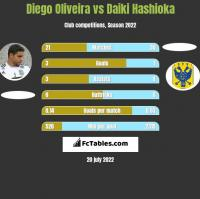 Diego Oliveira vs Daiki Hashioka h2h player stats
