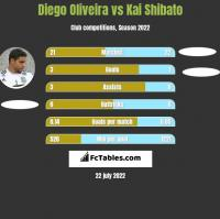 Diego Oliveira vs Kai Shibato h2h player stats