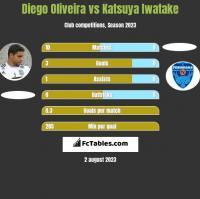 Diego Oliveira vs Katsuya Iwatake h2h player stats