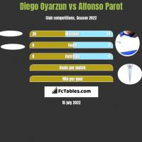 Diego Oyarzun vs Alfonso Parot h2h player stats