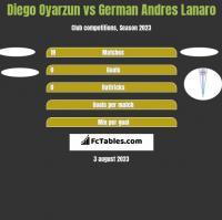 Diego Oyarzun vs German Andres Lanaro h2h player stats