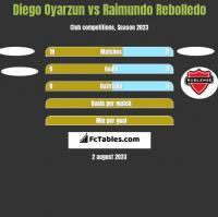 Diego Oyarzun vs Raimundo Rebolledo h2h player stats