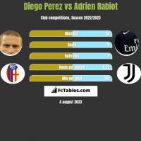 Diego Perez vs Adrien Rabiot h2h player stats