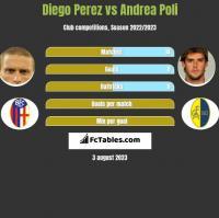 Diego Perez vs Andrea Poli h2h player stats