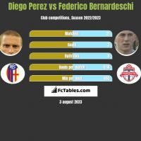 Diego Perez vs Federico Bernardeschi h2h player stats