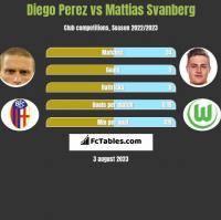 Diego Perez vs Mattias Svanberg h2h player stats
