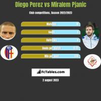 Diego Perez vs Miralem Pjanić h2h player stats