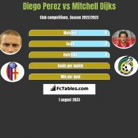 Diego Perez vs Mitchell Dijks h2h player stats