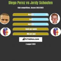 Diego Perez vs Jerdy Schouten h2h player stats