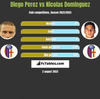 Diego Perez vs Nicolas Dominguez h2h player stats