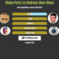 Diego Perez vs Andreas Skov Olsen h2h player stats