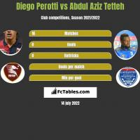 Diego Perotti vs Abdul Aziz Tetteh h2h player stats