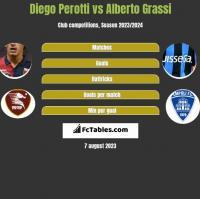 Diego Perotti vs Alberto Grassi h2h player stats