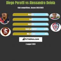 Diego Perotti vs Alessandro Deiola h2h player stats