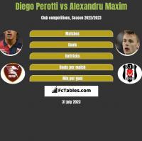 Diego Perotti vs Alexandru Maxim h2h player stats