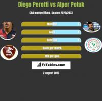 Diego Perotti vs Alper Potuk h2h player stats