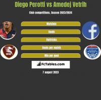 Diego Perotti vs Amedej Vetrih h2h player stats
