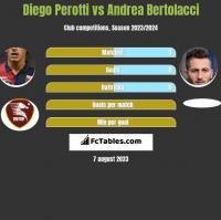 Diego Perotti vs Andrea Bertolacci h2h player stats