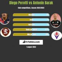 Diego Perotti vs Antonin Barak h2h player stats