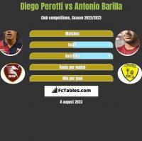 Diego Perotti vs Antonio Barilla h2h player stats