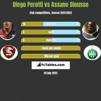 Diego Perotti vs Assane Diousse h2h player stats