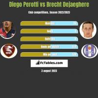 Diego Perotti vs Brecht Dejaeghere h2h player stats