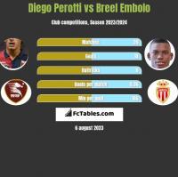 Diego Perotti vs Breel Embolo h2h player stats