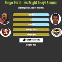 Diego Perotti vs Bright Osayi-Samuel h2h player stats