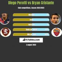 Diego Perotti vs Bryan Cristante h2h player stats