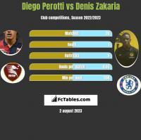 Diego Perotti vs Denis Zakaria h2h player stats