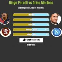 Diego Perotti vs Dries Mertens h2h player stats