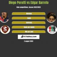 Diego Perotti vs Edgar Barreto h2h player stats