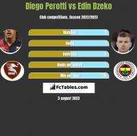Diego Perotti vs Edin Dzeko h2h player stats