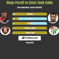 Diego Perotti vs Enver Cenk Sahin h2h player stats
