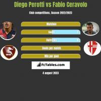 Diego Perotti vs Fabio Ceravolo h2h player stats