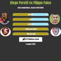 Diego Perotti vs Filippo Falco h2h player stats