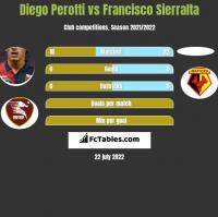 Diego Perotti vs Francisco Sierralta h2h player stats
