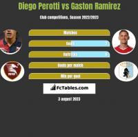 Diego Perotti vs Gaston Ramirez h2h player stats