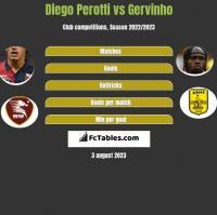 Diego Perotti vs Gervinho h2h player stats