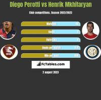 Diego Perotti vs Henrik Mkhitaryan h2h player stats